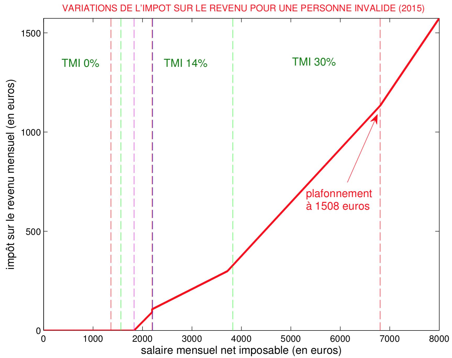 Impots 2015 Explication Du Calcul Pour Personne Valide Et